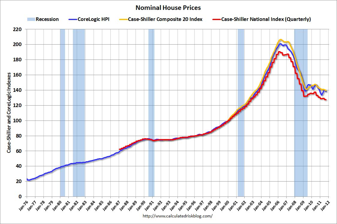 Click For Larger Image. Real House Prices
